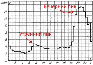 потребление электроэнергии по времени суток
